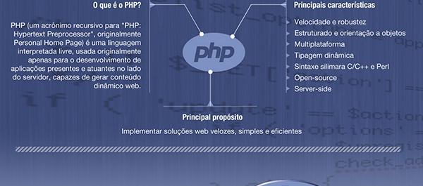 Infogrfico sobre php histria e verses blog school of net infogrfico php ccuart Choice Image
