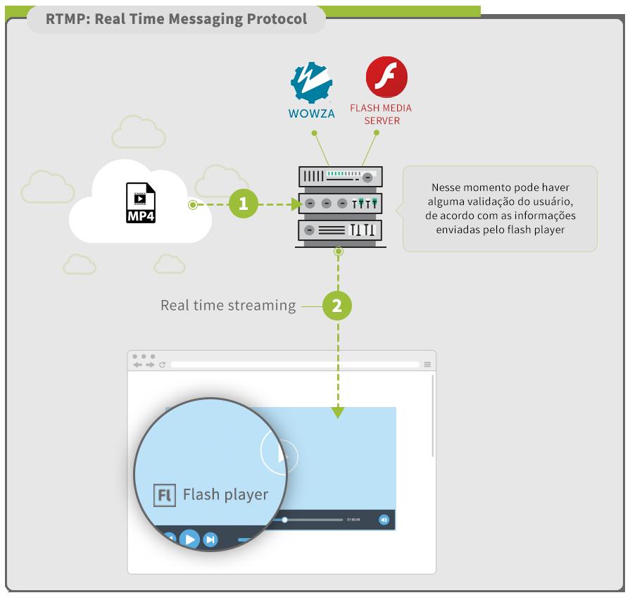 Tecnologias de vdeo como implementamos utilizando drm video rtmp ccuart Images
