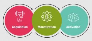 Aquisição, Monetização e Ativação