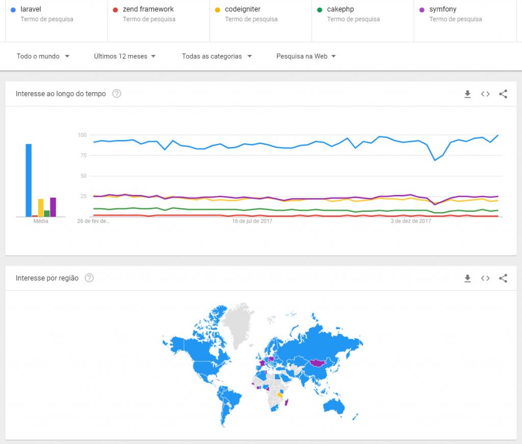 Comparativo de frameworks PHP no Google Trends