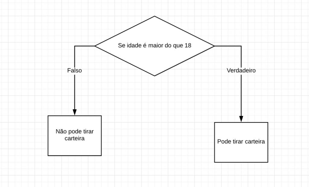 Fluxograma condicionais PHP