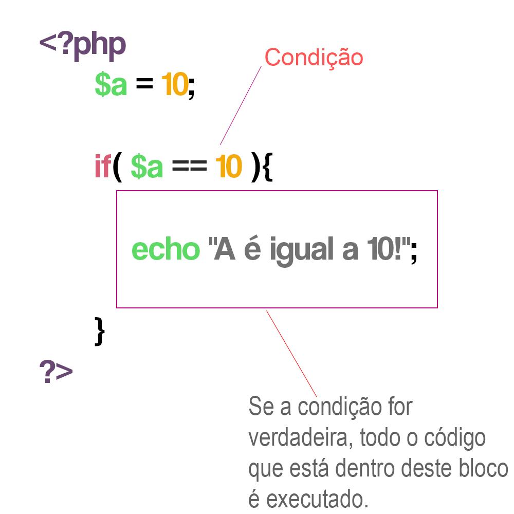 Explicação condicional PHP